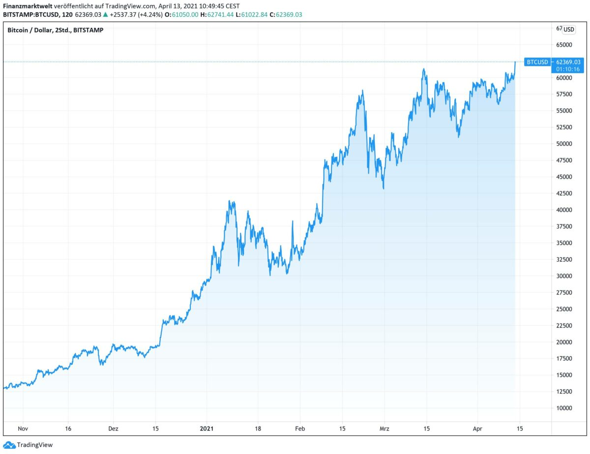 Chart zeigt Kursverlauf des Bitcoin seit November 2020