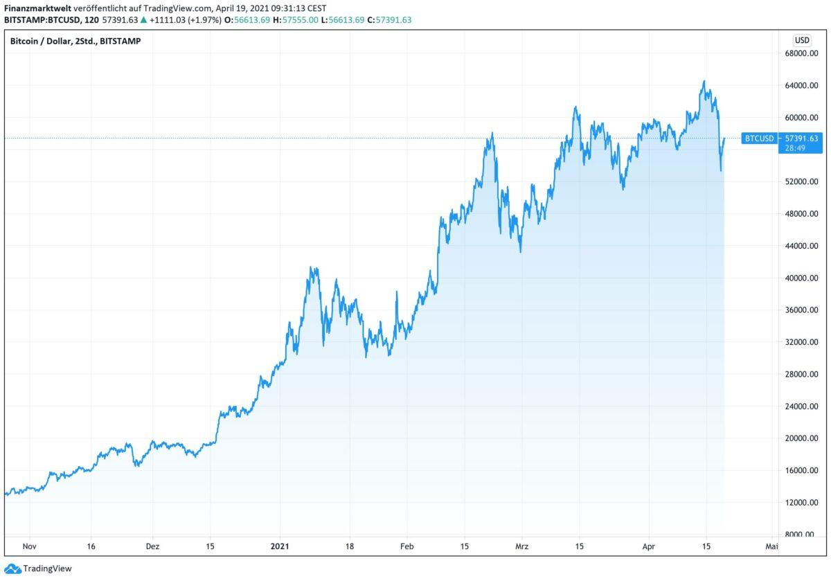 Chart zeigt Kursverlauf im Bitcoin seit Oktober 2020