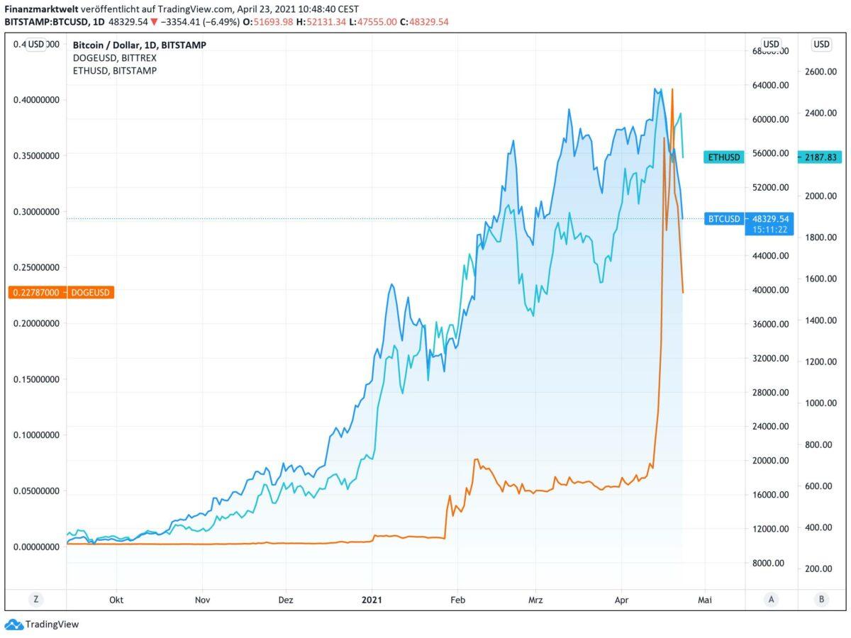 Chart zeigt Bitcoin, Ethereum und Dogecoin im Vergleich