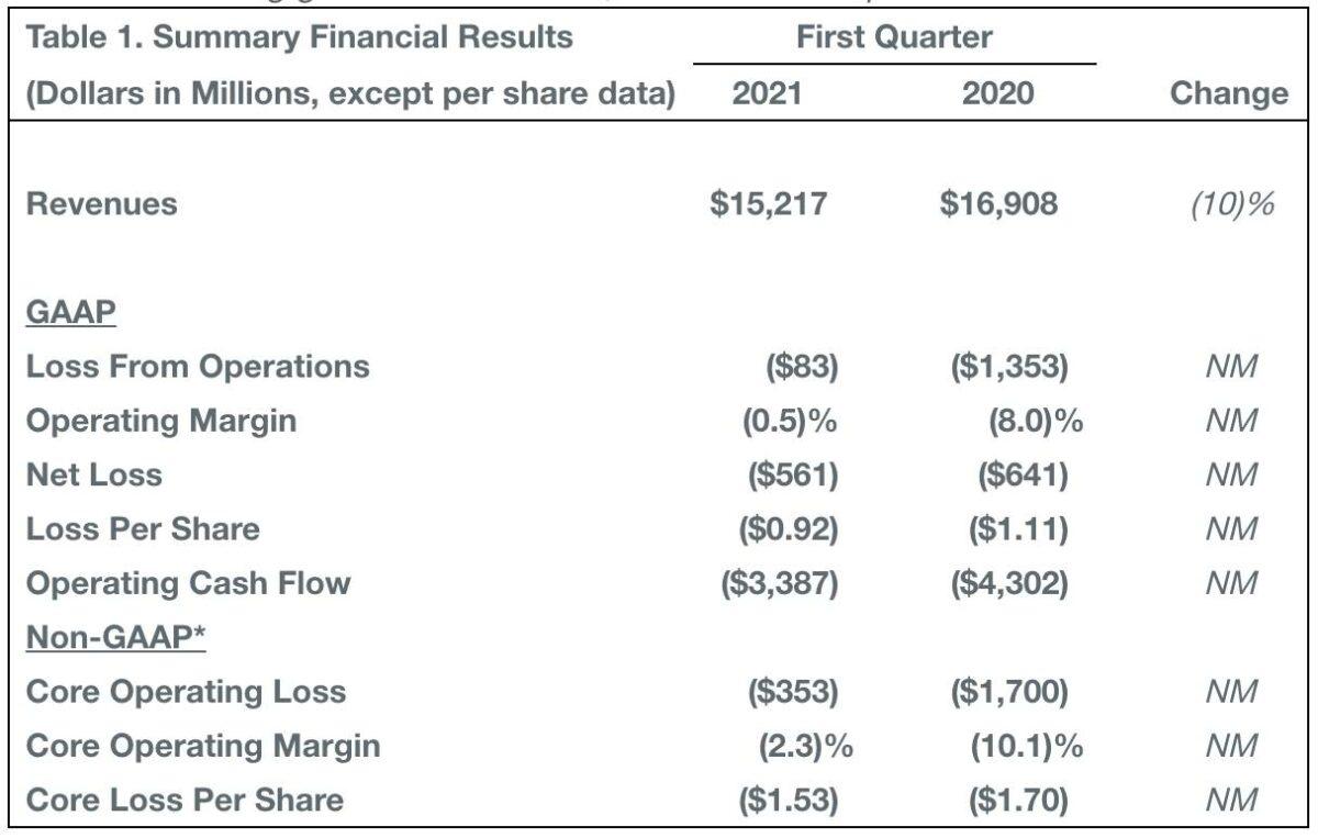 Grafik zeigt Details zu den Quartalszahlen von Boeing