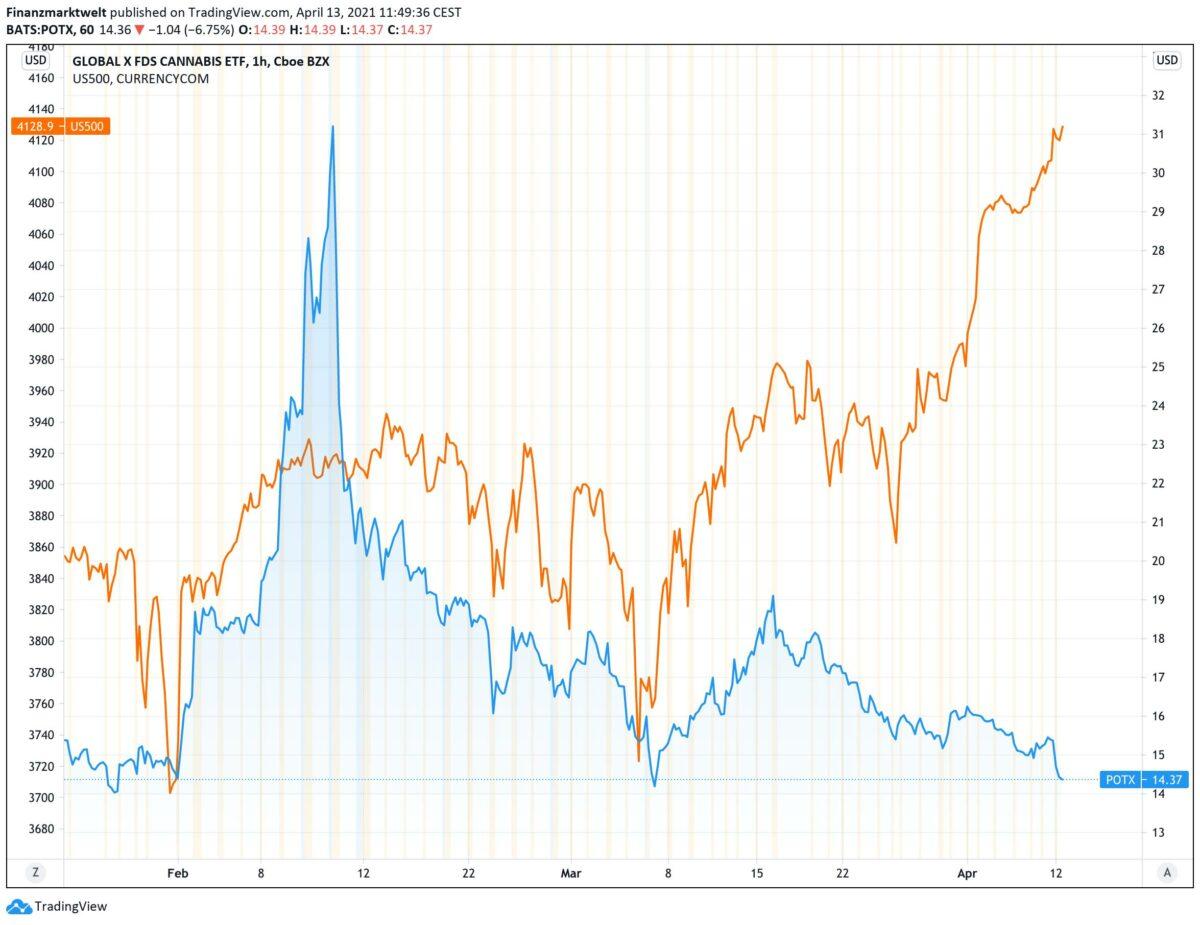 Chart zeigt Kursverlauf der Cannabis-Aktien im Vergleich zum S&P 500
