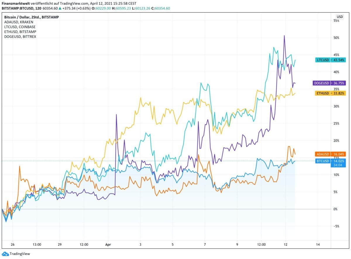 Chart vergleicht Performance von Cardano, Litecoin, Ethereum und Dogecoin