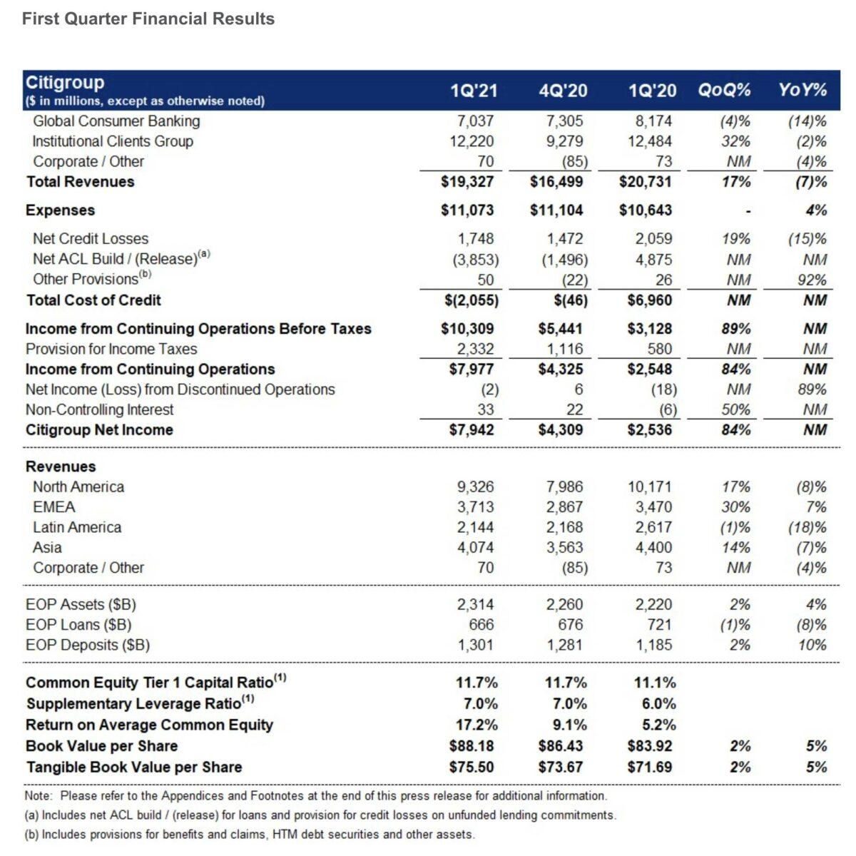 Details zu den Quartalszahlen der Citigroup