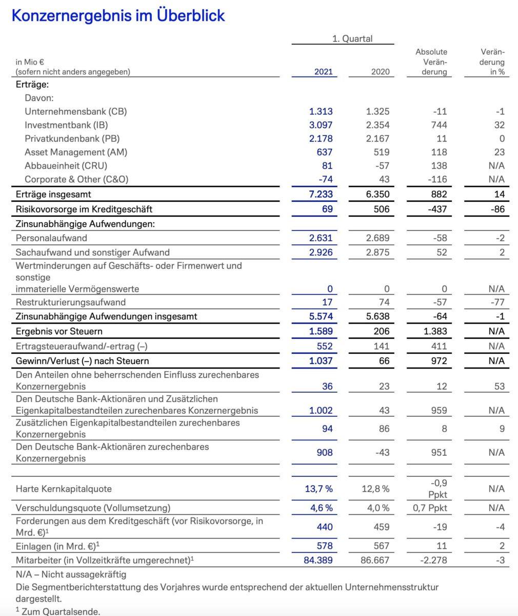 Grafik zeigt Deutsche Bank Quartalszahlen im Detail