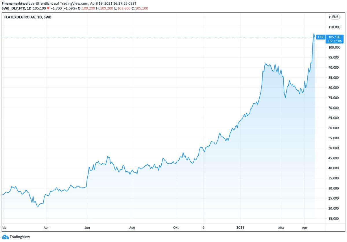 Chart zeigt Kursverlauf der Aktien von Flatexdegiro seit Februar 2020