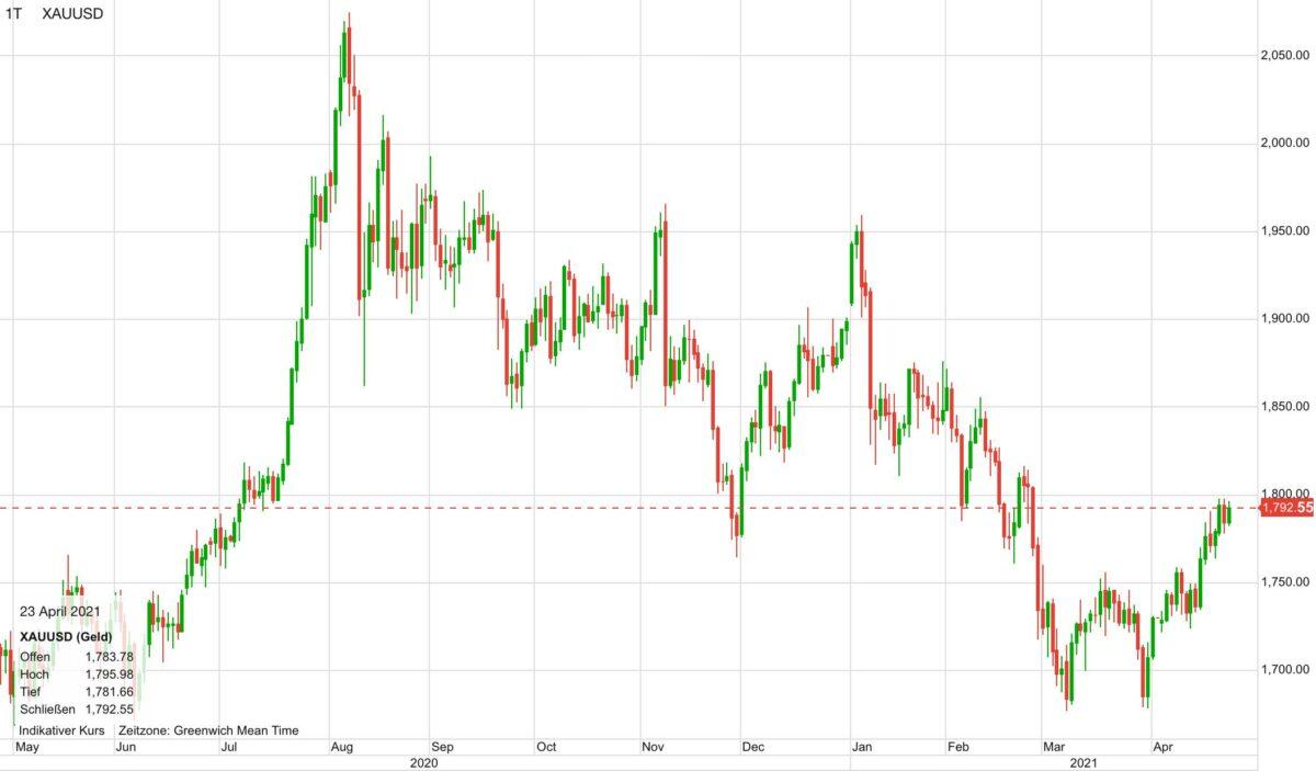 Chart zeigt Goldpreis seit Mai 2020