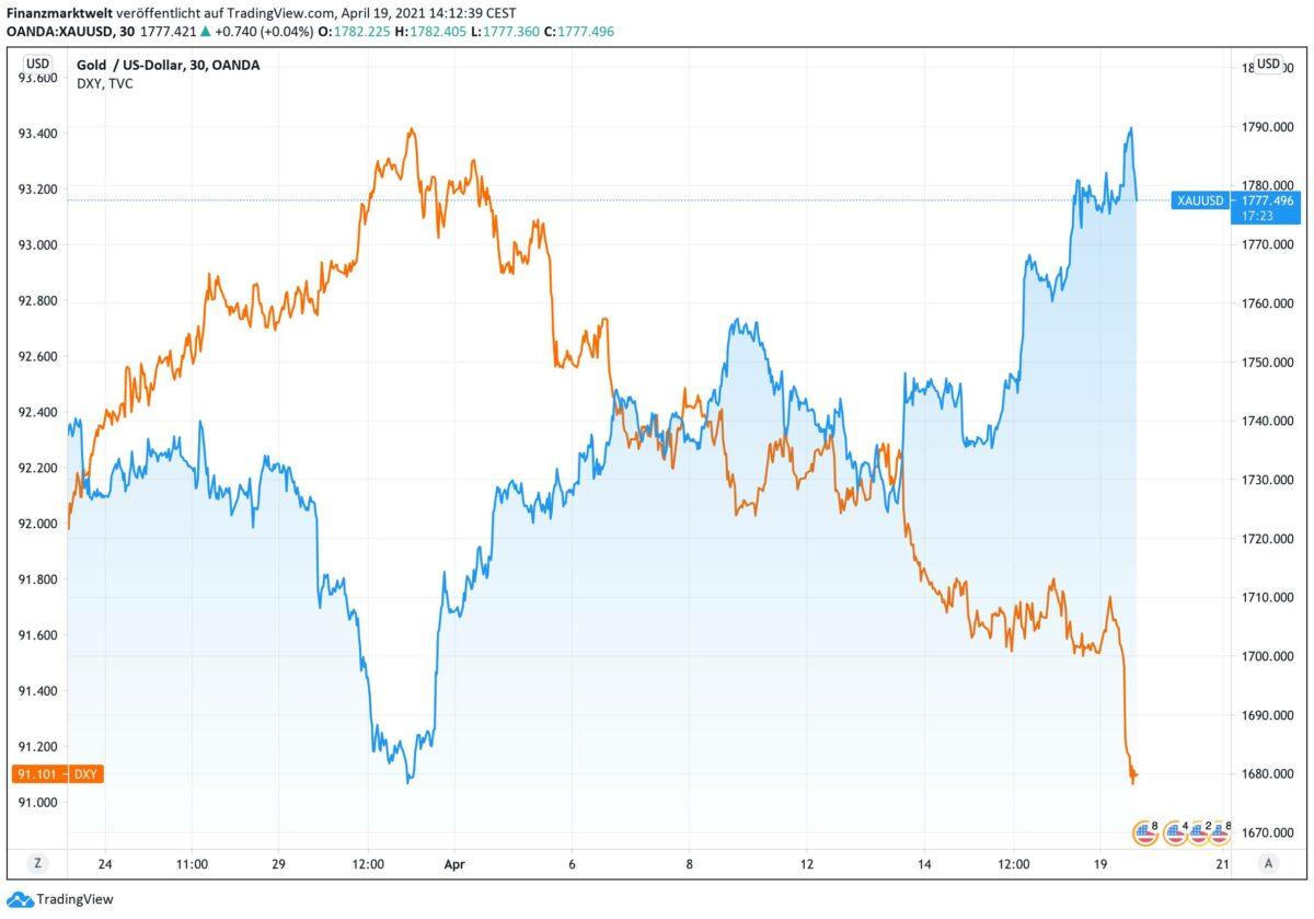 Chart zeigt Anstieg im Goldpreis gegenüber einem fallenden US-Dollar