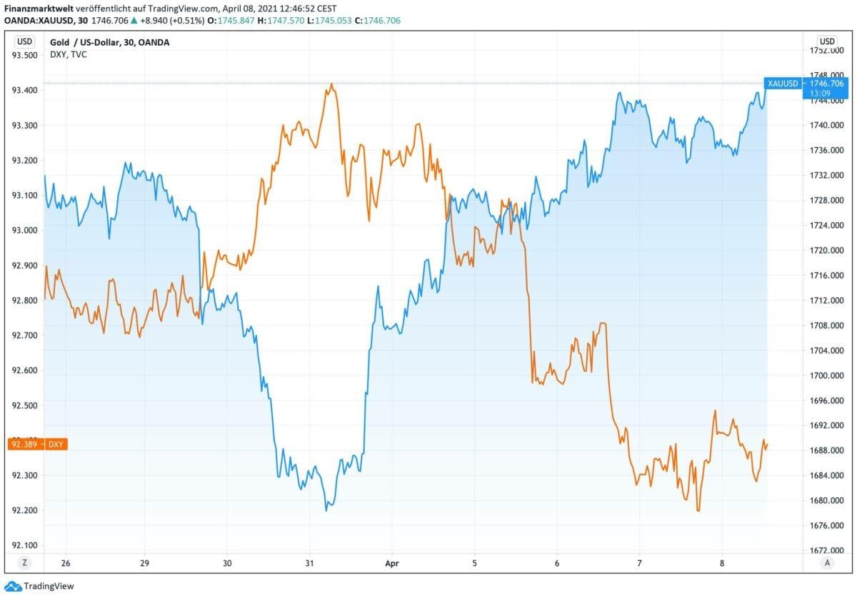 Chart zeigt Vergleich von steigendem Goldpreis gegen fallenden US-Dollar