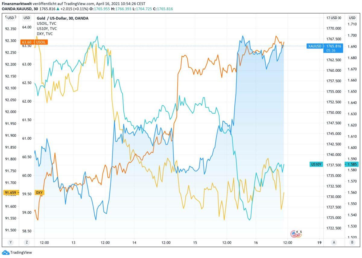 Chart zeigt Goldpreis-Verlauf mit Ölpreis gegenüber US-Rendite und Dollar