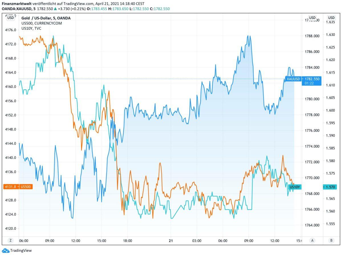 Chart zeigt Goldpreis im Vergleich zu Aktien und Anleiherenditen