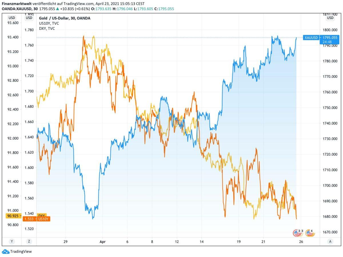 Chart zeigt Goldpreis im Vergleich zur Anleiherendite und zum US-Dollar