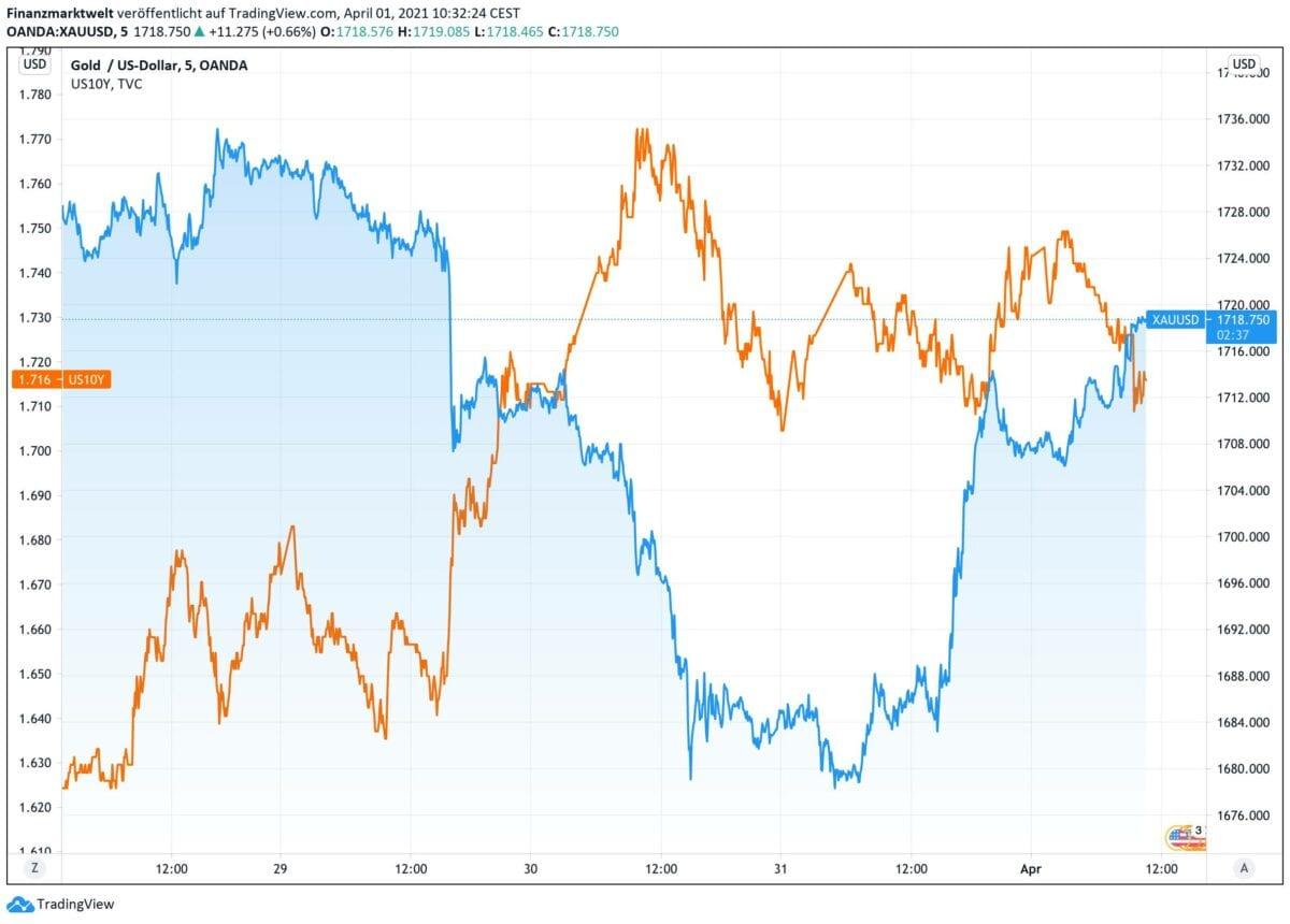 Chart zeigt Goldpreis im Vergleich zur US-Rendite