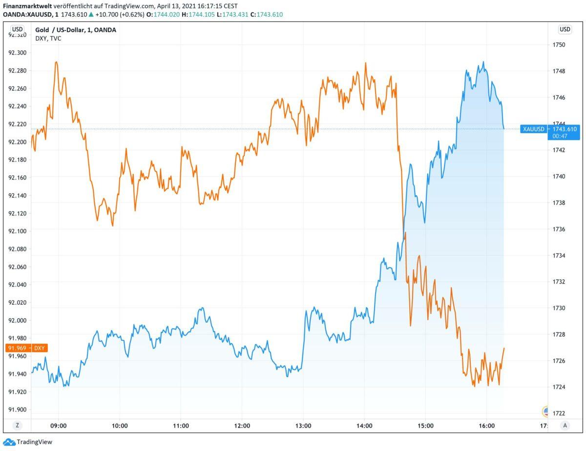 Goldpreis im direkten Vergleich zum US-Dollar