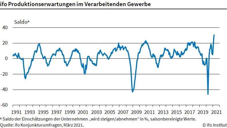 Chart zeigt langfristige Produktionserwartungen für die Industrie