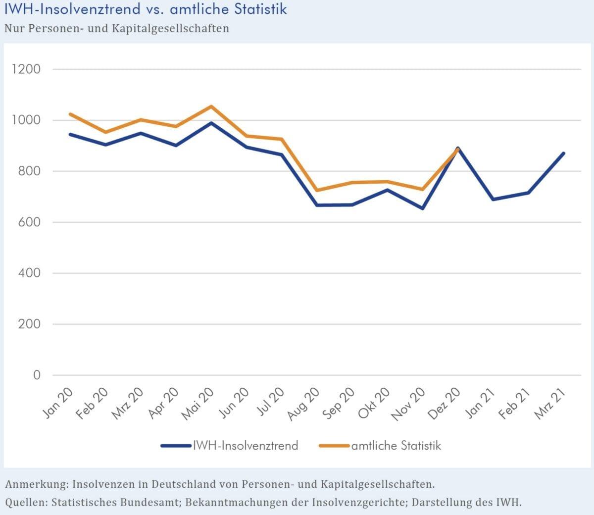Grafik zeigt Verlauf der Insolvenzen seit Januar 2020