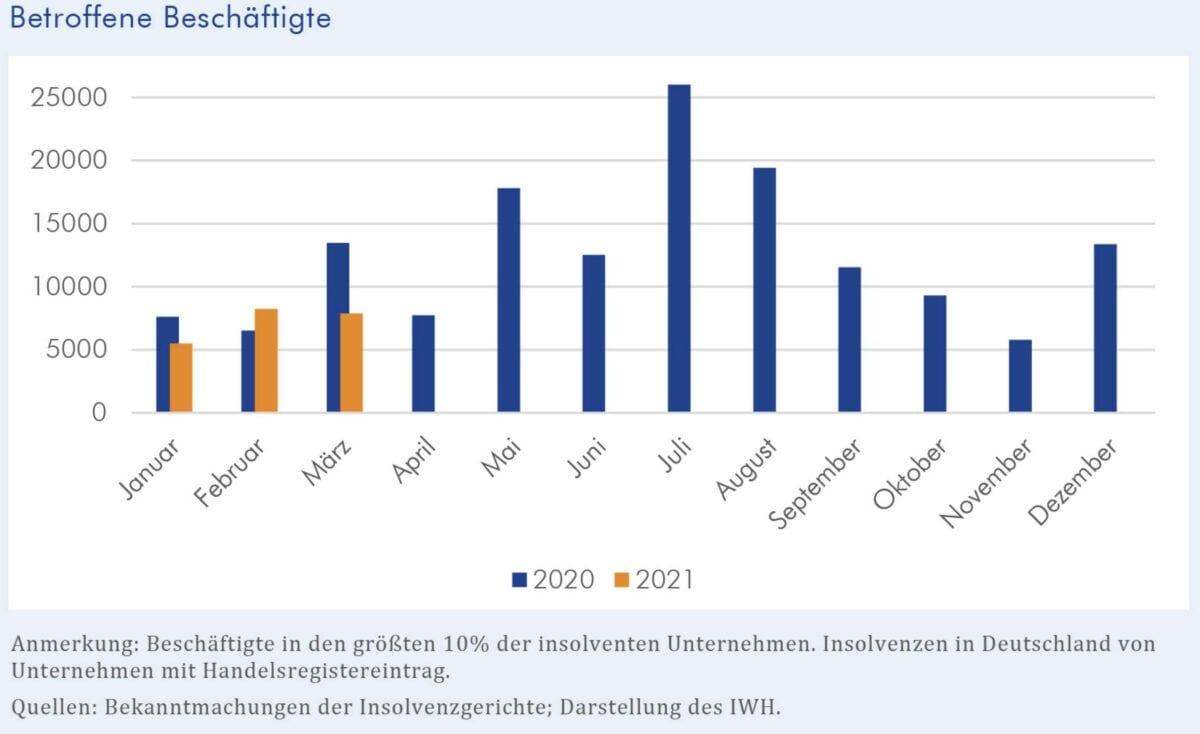 Grafik zeigt bei Insolvenzen betroffene Beschäftigte