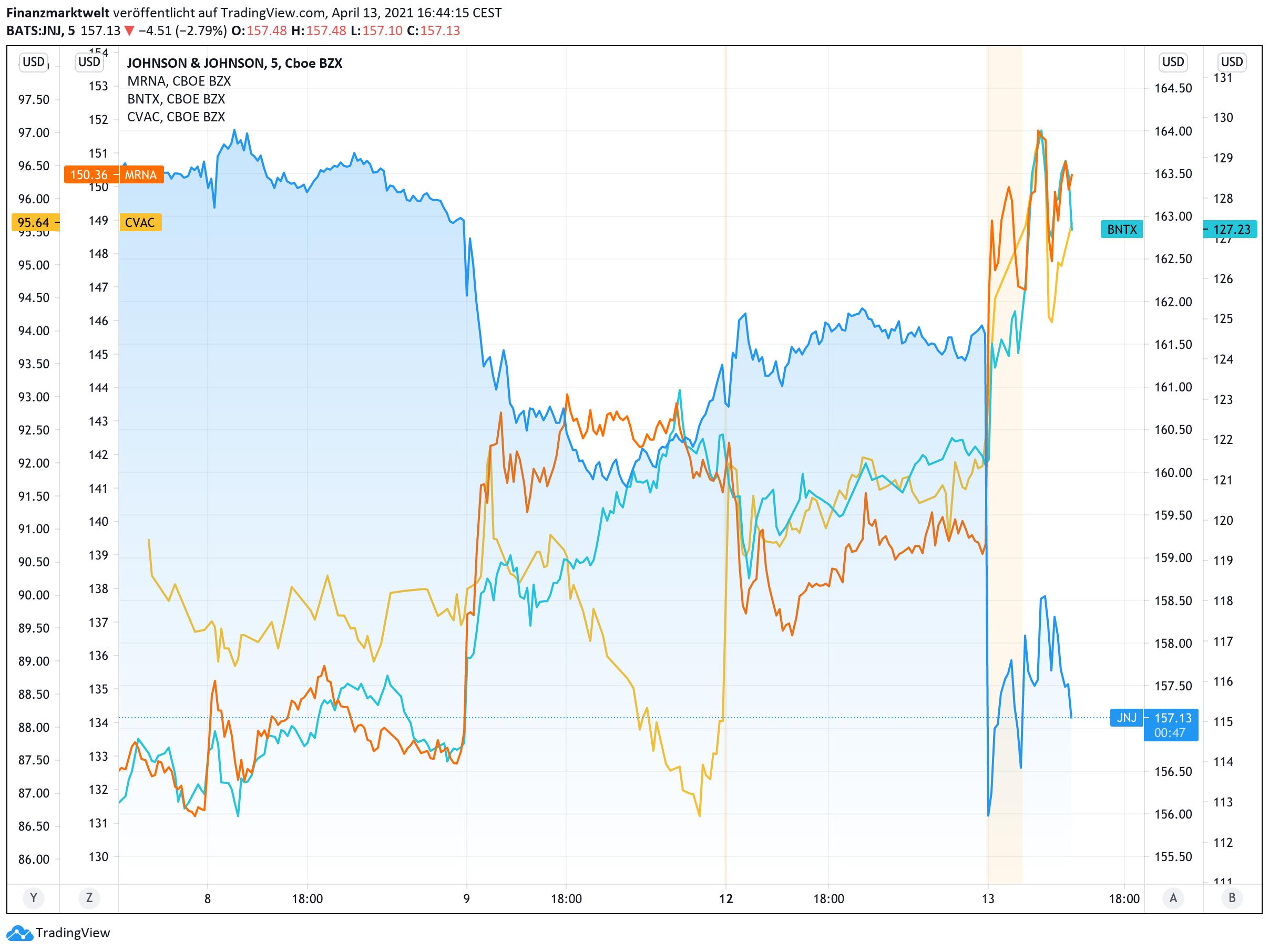 Chart zeigt Johnson & Johnson-Aktie im Vergleich zur Konkurrenz