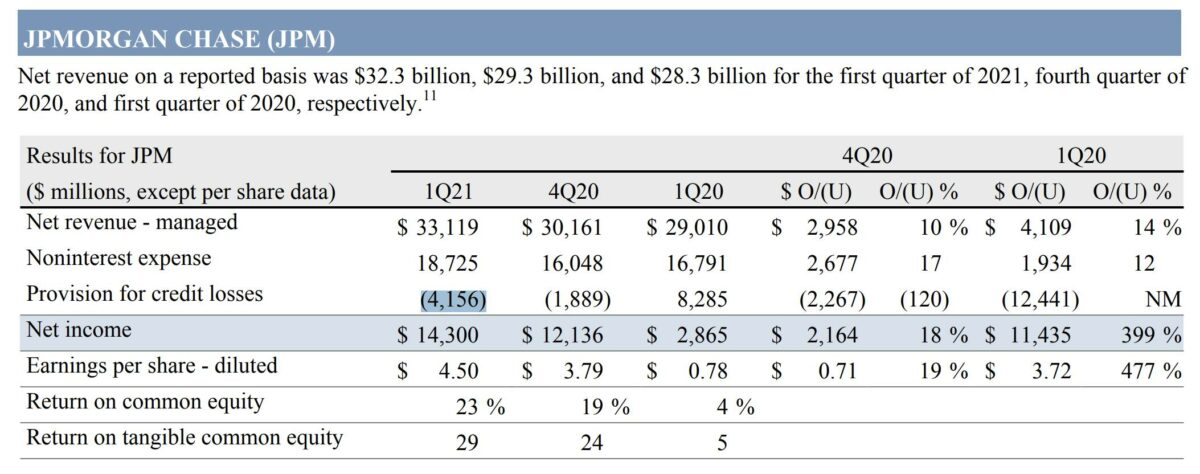 JP Morgan Quartalszahlen im Detail
