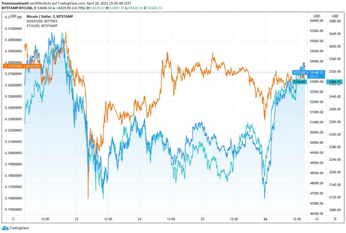 Drei Kryptowährungen übereinander gelegt im Chart