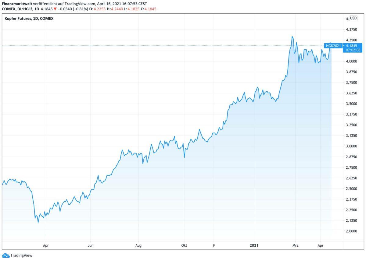 Chart zeigt seit Februar 2020 Kursverlauf bei Kupfer