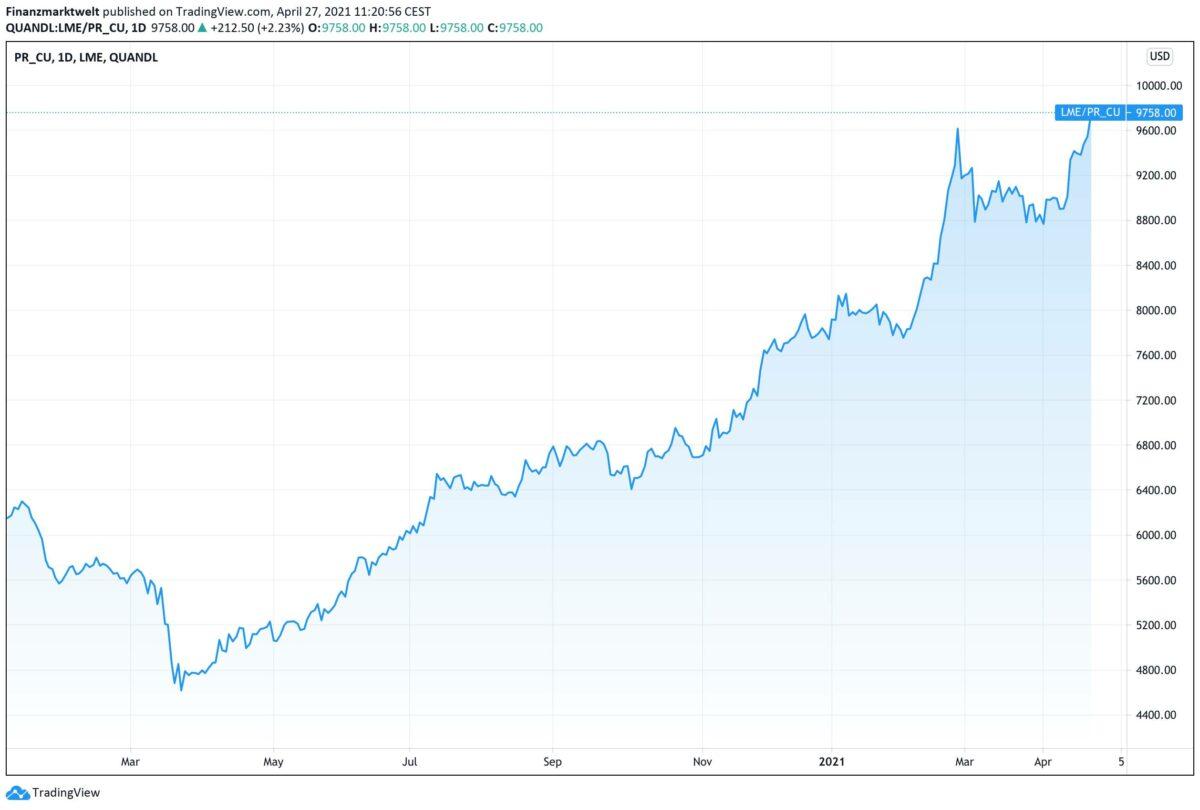 Grafik zeigt Kupfer im Kursverlauf seit Januar 2020