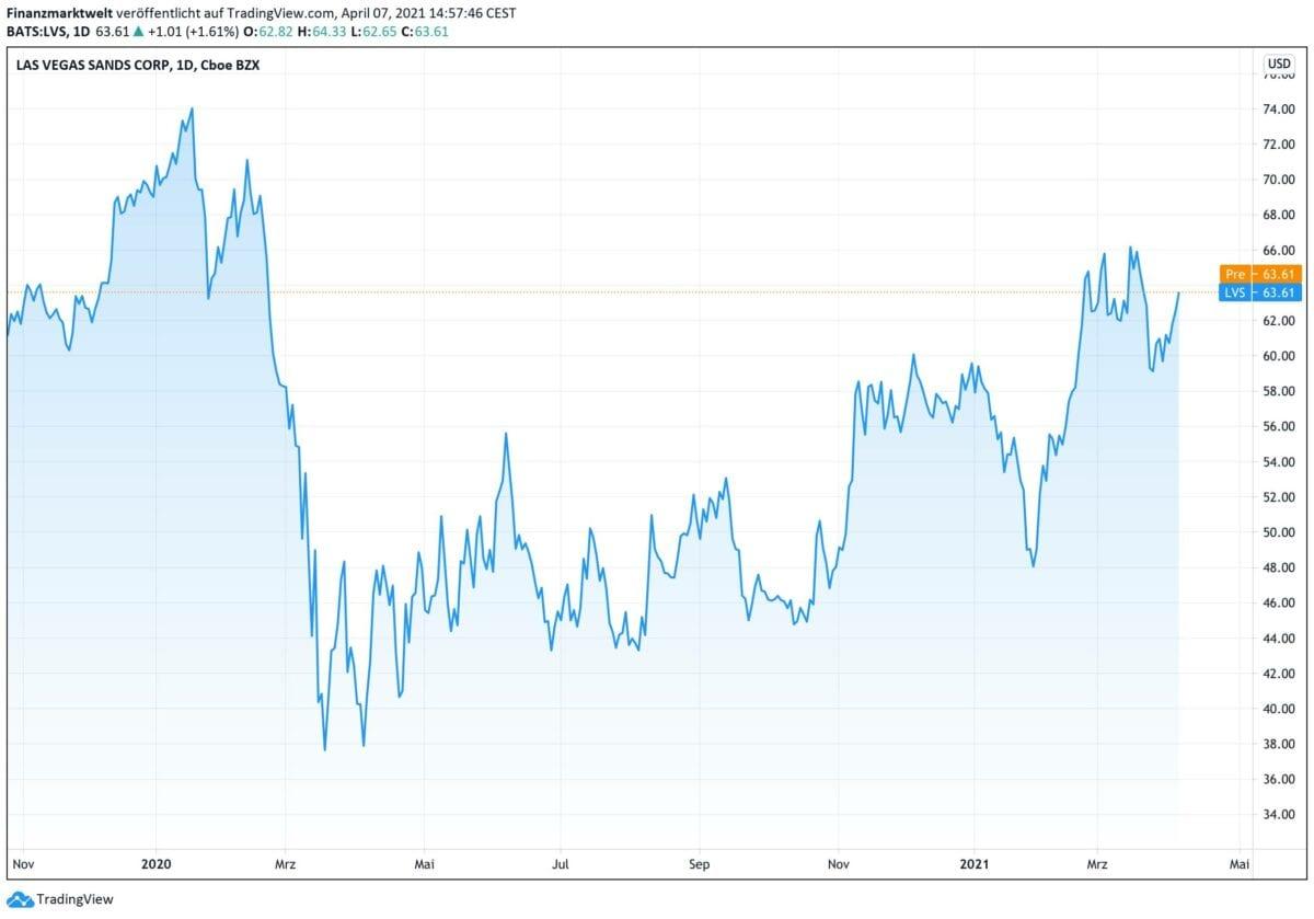 Chart zeigt Kursverlauf der Las Vegas Sands-Aktie