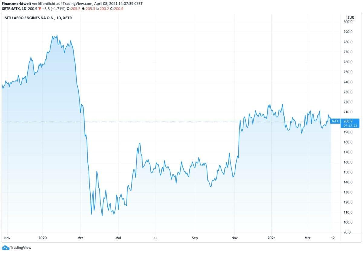 Chart zeigt Kursverlauf der MTU-Aktie seit Herbst 2019
