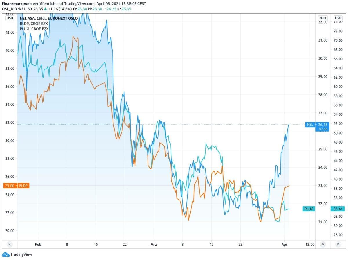 Chart zeigt Nel ASA-Aktie im Vergleich zu Plug Power und Ballard Power