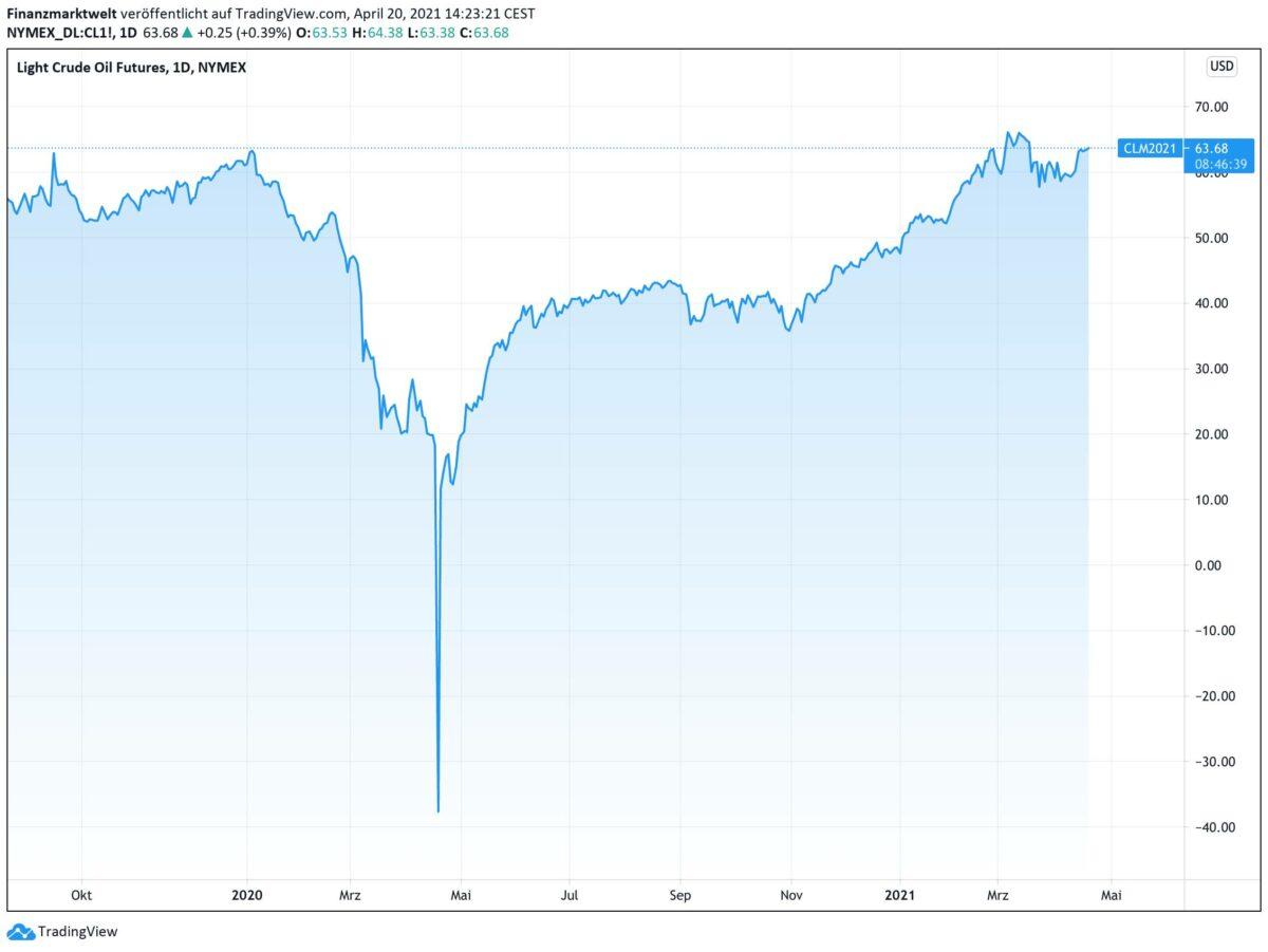 Chart zeigt Kursverlauf im Ölpreis seit August 2019