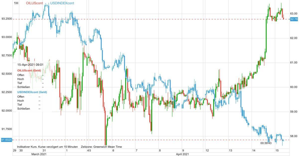 Chart zeigt Kursverlauf im Ölpreis gegen US-Dollar seit Ende März