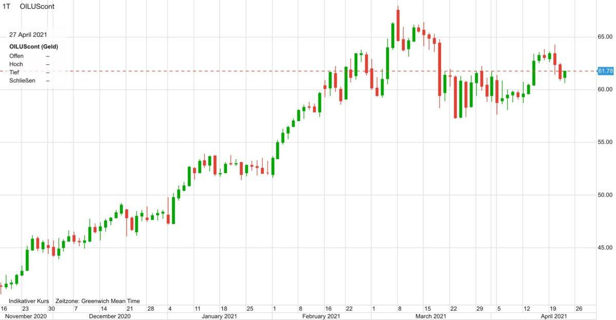 Im Chart sieht man den Ölpreis-Kursverlauf seit November 2020