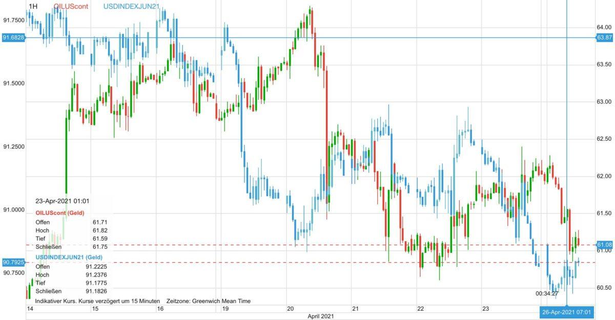 Ölpreis und US-Dollar verlaufen parallel abwärts gerichtet