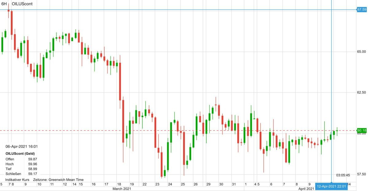 Chart zeigt Ölpreis-Verlauf seit dem 5. März