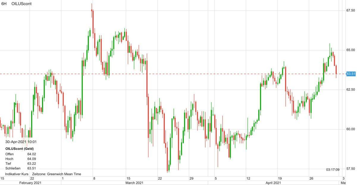 Chart zeigt den Ölpreis-Verlauf seit dem 16. Februar