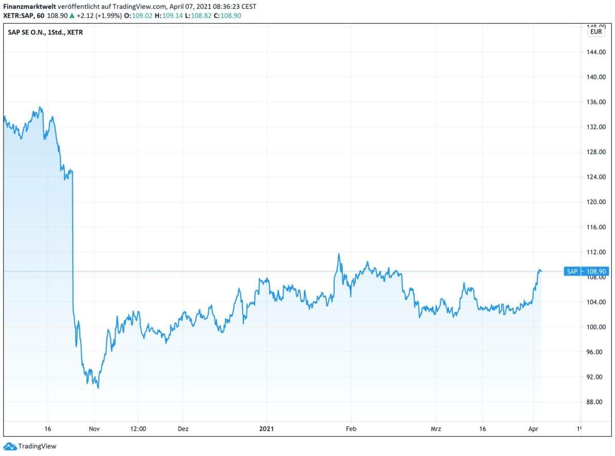 Chart mit SAP-Aktie im Kursverlauf seit Oktober 2020