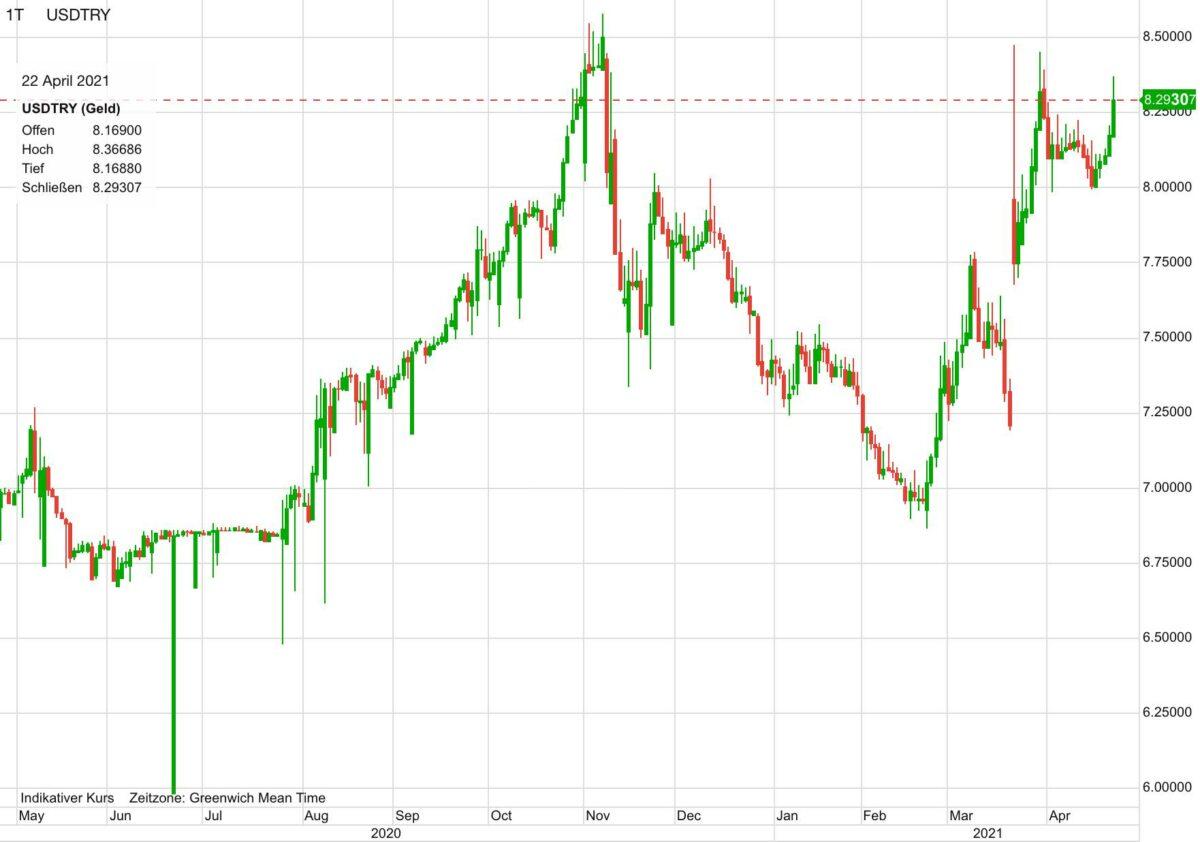 Chart zeigt Kursverlauf von US-Dollar gegen türkische Lira seit Mai 2020