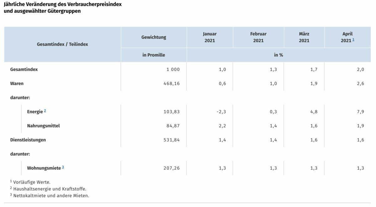Grafik zeigt Details der aktuell veröffentlichten Verbraucherpreise für April