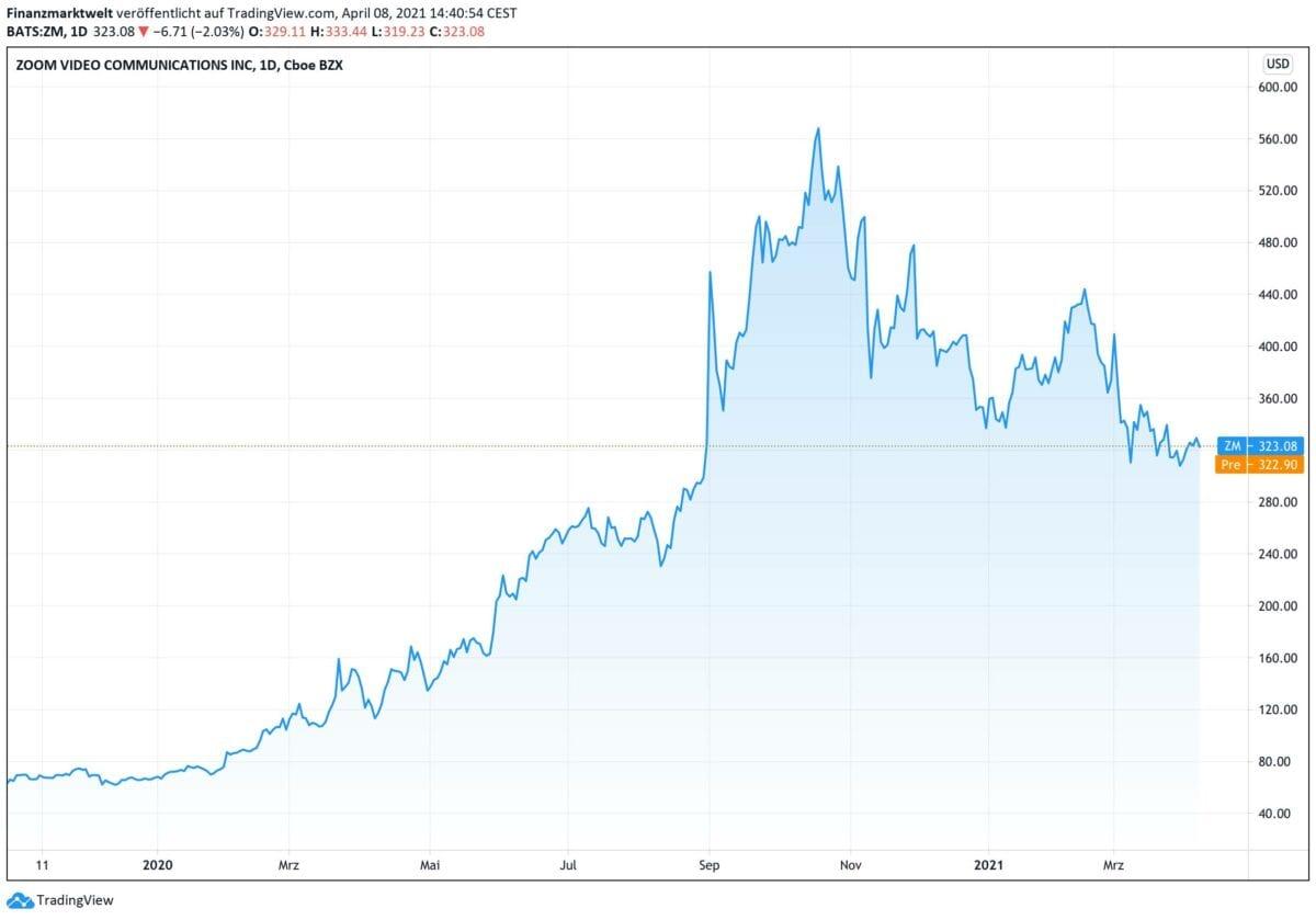 Zoom-Aktien im Kursverlauf seit November 2019