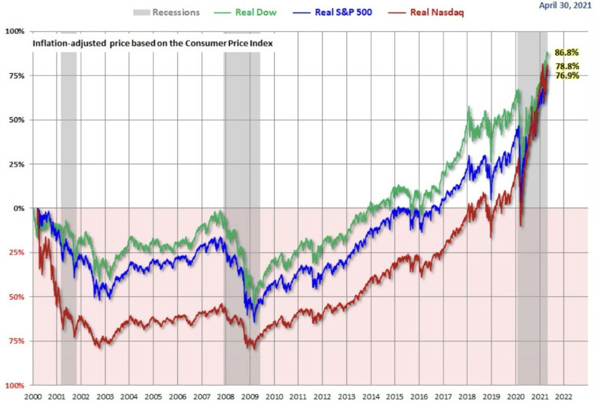 Inflation seit dem Jahr 2000
