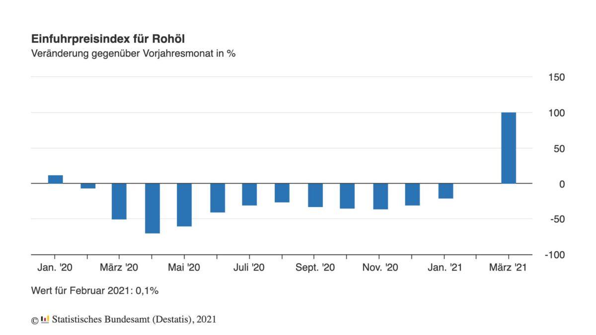 Grafik zeigt Importpreise für Rohöl