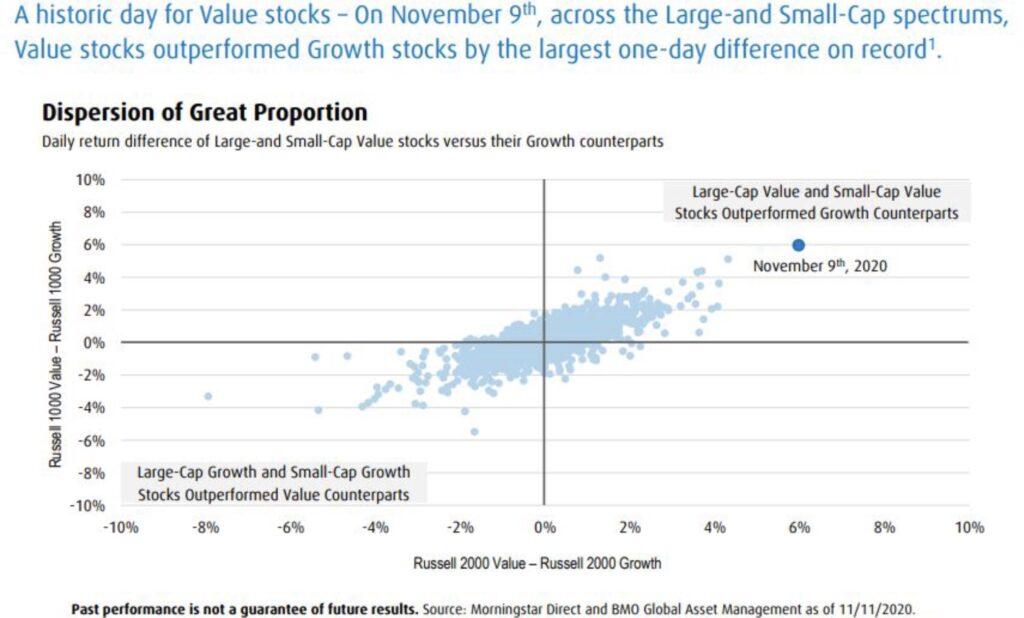 Branchenrotation bei Aktien seit November