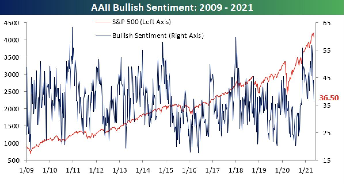 Aktienmärkte in den USA und die Stimmung