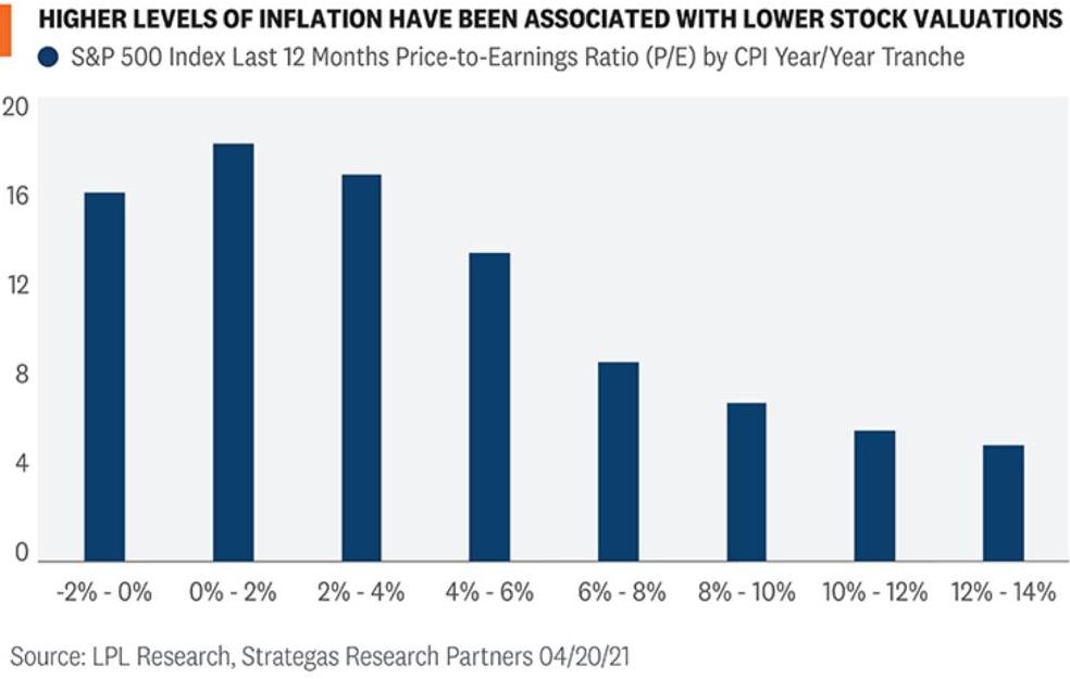 Bewertungen der Aktienmärkte und Inflation