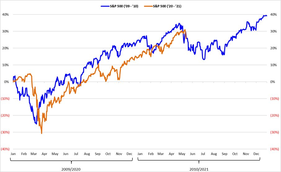 Aktienmärkte - Finanzkrise und Coronakrise