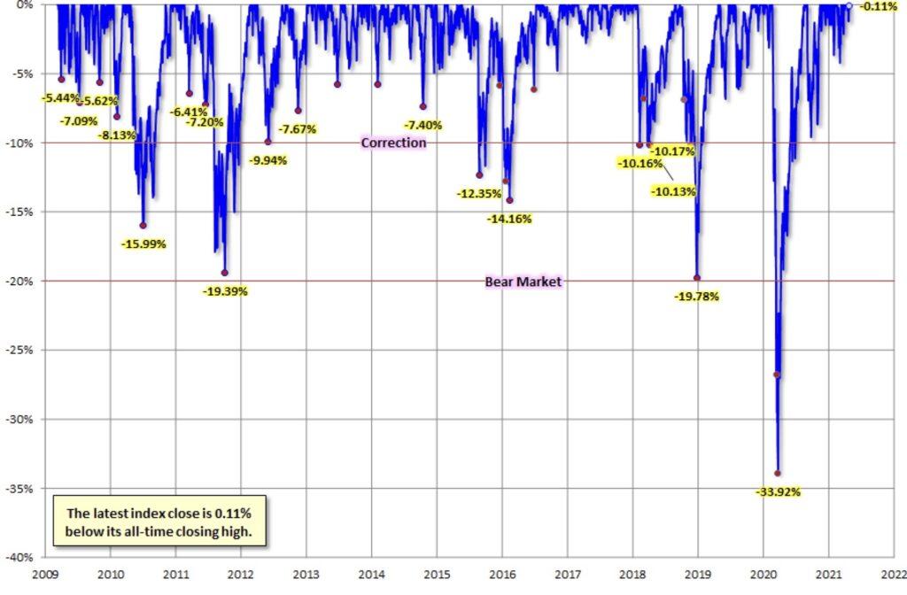 Die Drawdowns der Aktienmärkte
