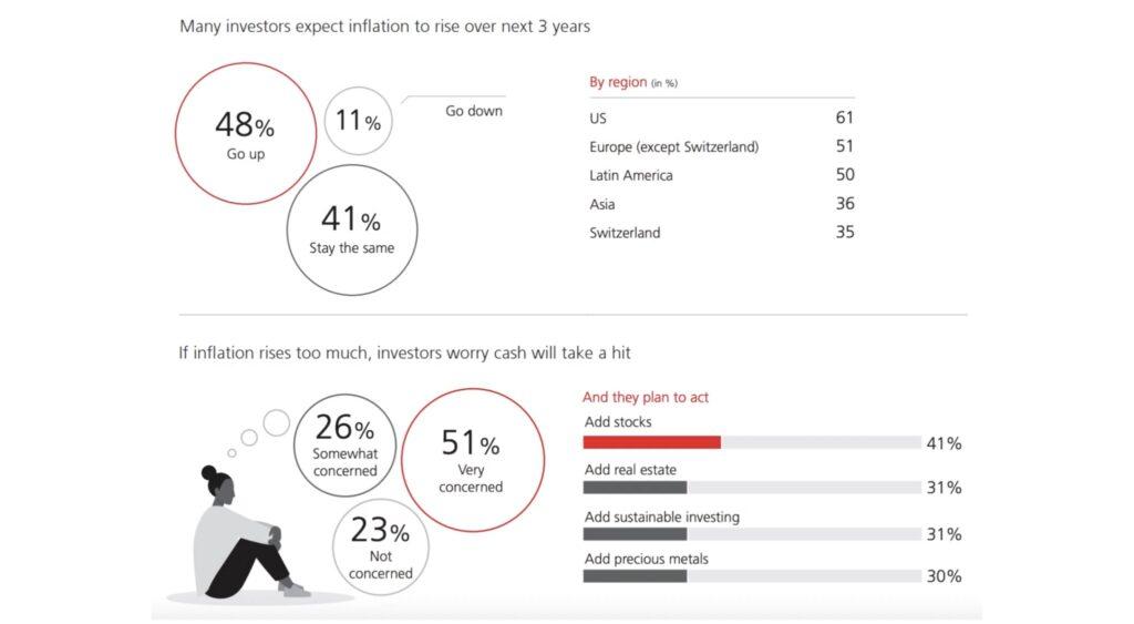 Investoren erwarten Inflation