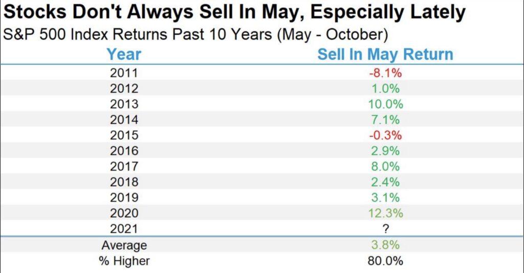 Die Performance der Aktienmärkte im Mai