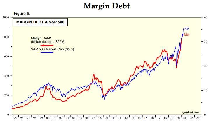 Aktienmärkte: Margin Debt beim S&P 500