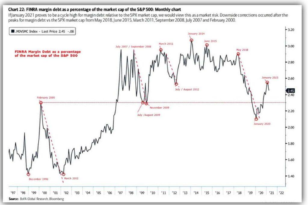 Margin Debt in Relation zu Marktkapitalisierung