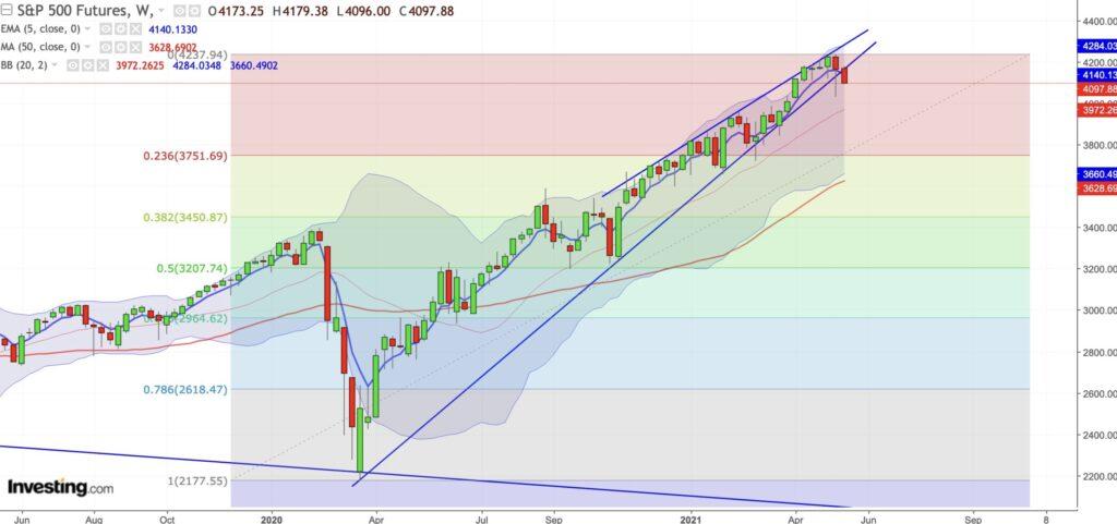 Aktienmärkte - S&P 500